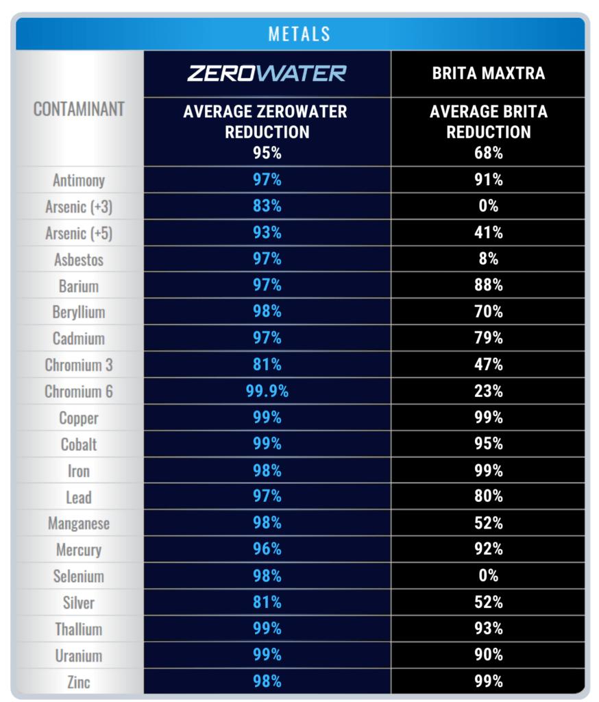 Does ZeroWater Remove Fluoride? Zerowater vs Brita Chart