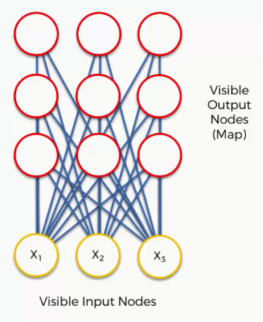 Visible output nodes | Self-Organizing Maps