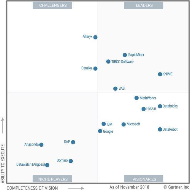 Gartner MQ Data Science ML Platforms 2019