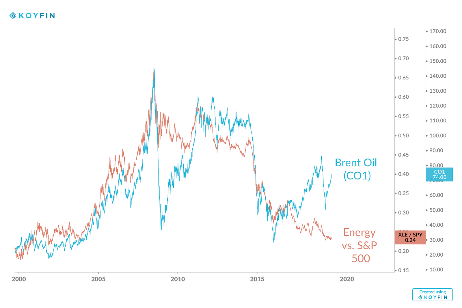 The Disconnect Between Energy Stocks And Oil Prices - Koyfin