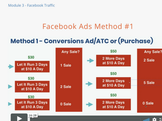 facebook ad scaling strategy from ecom elites dropshipping course by franklin hatchett