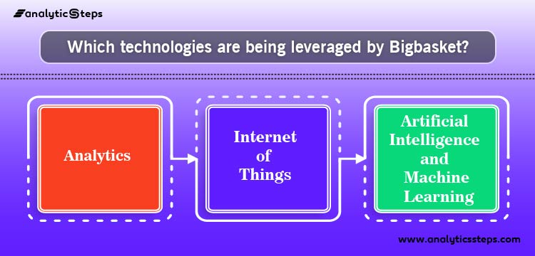 The image sheds light on the various technologies which have been adopted by Bigbasket