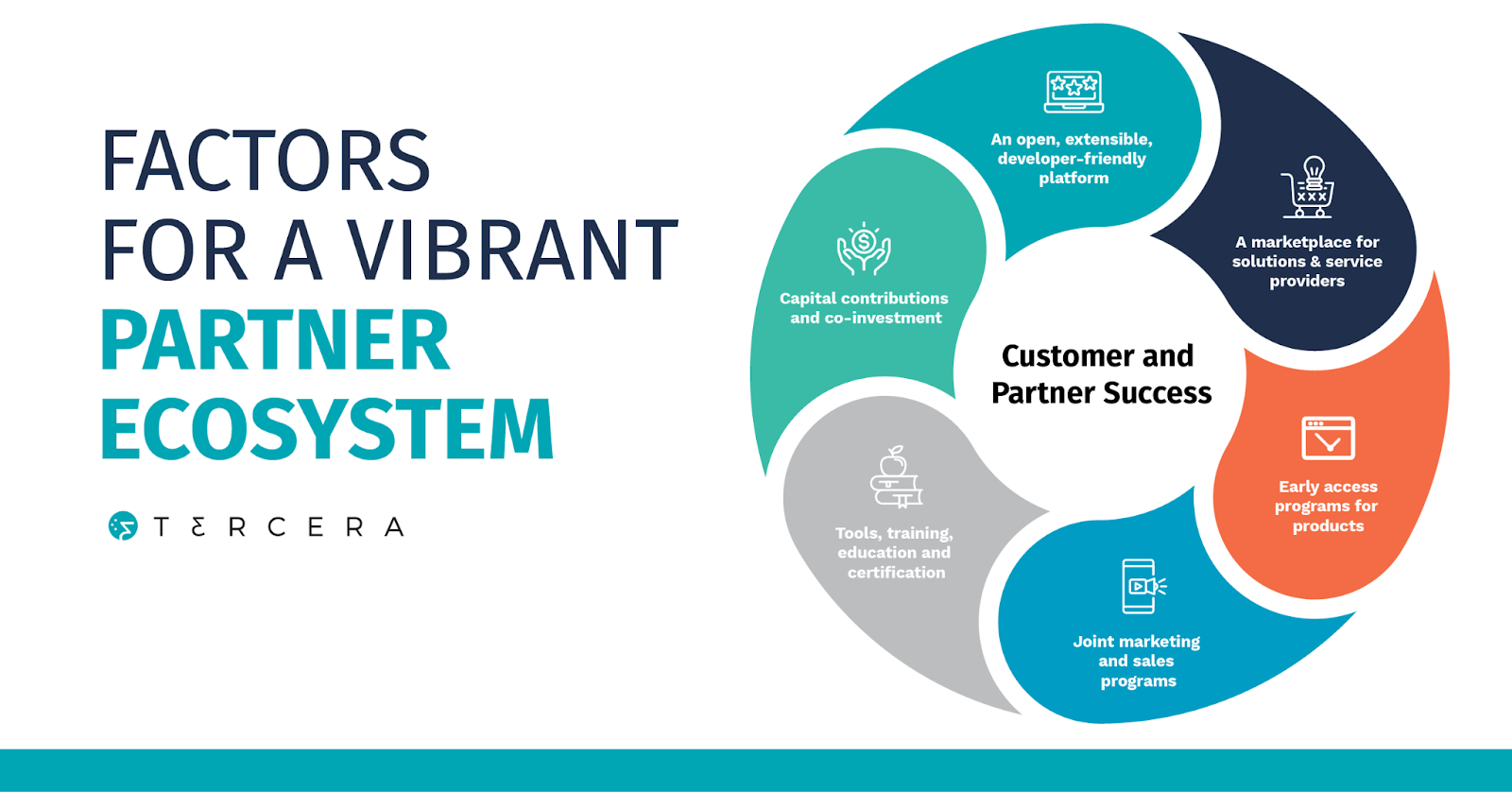 partner ecosystem success model chart