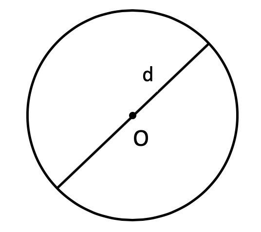 круг с диаметром