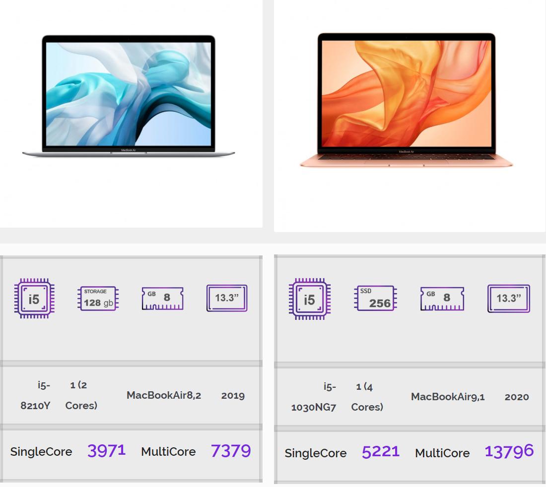 I benchmark MacBook Air 2020 spazzano via il suo predecessore
