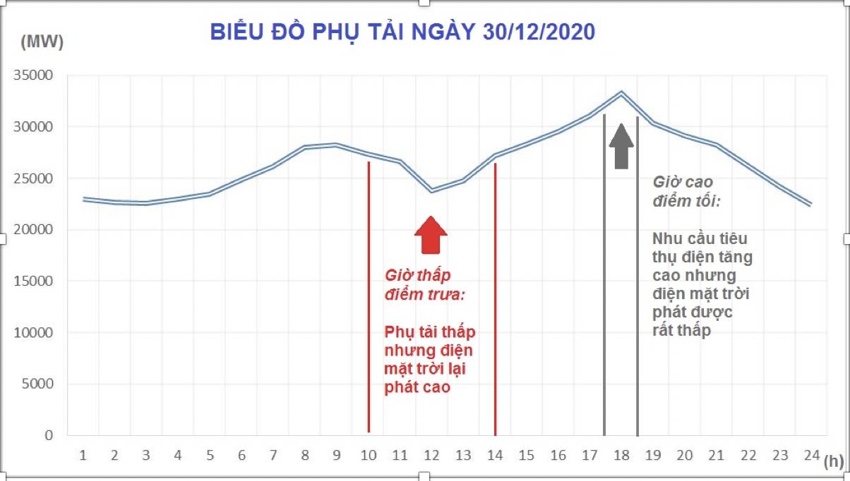 Biểu đồ phụ tải HTĐ toàn quốc ngày 30.12. Nguồn: EVN