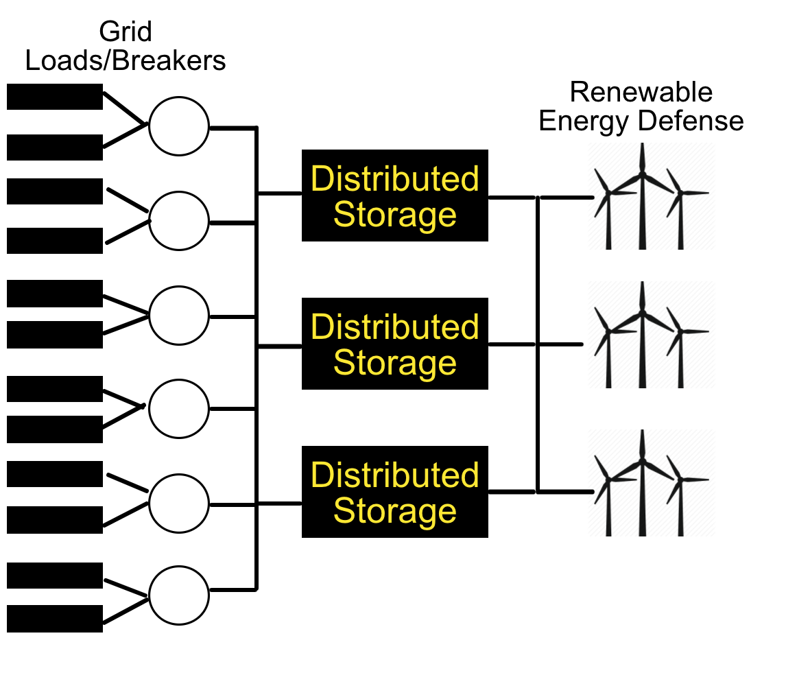 Figure 2: Smart Grid Framework