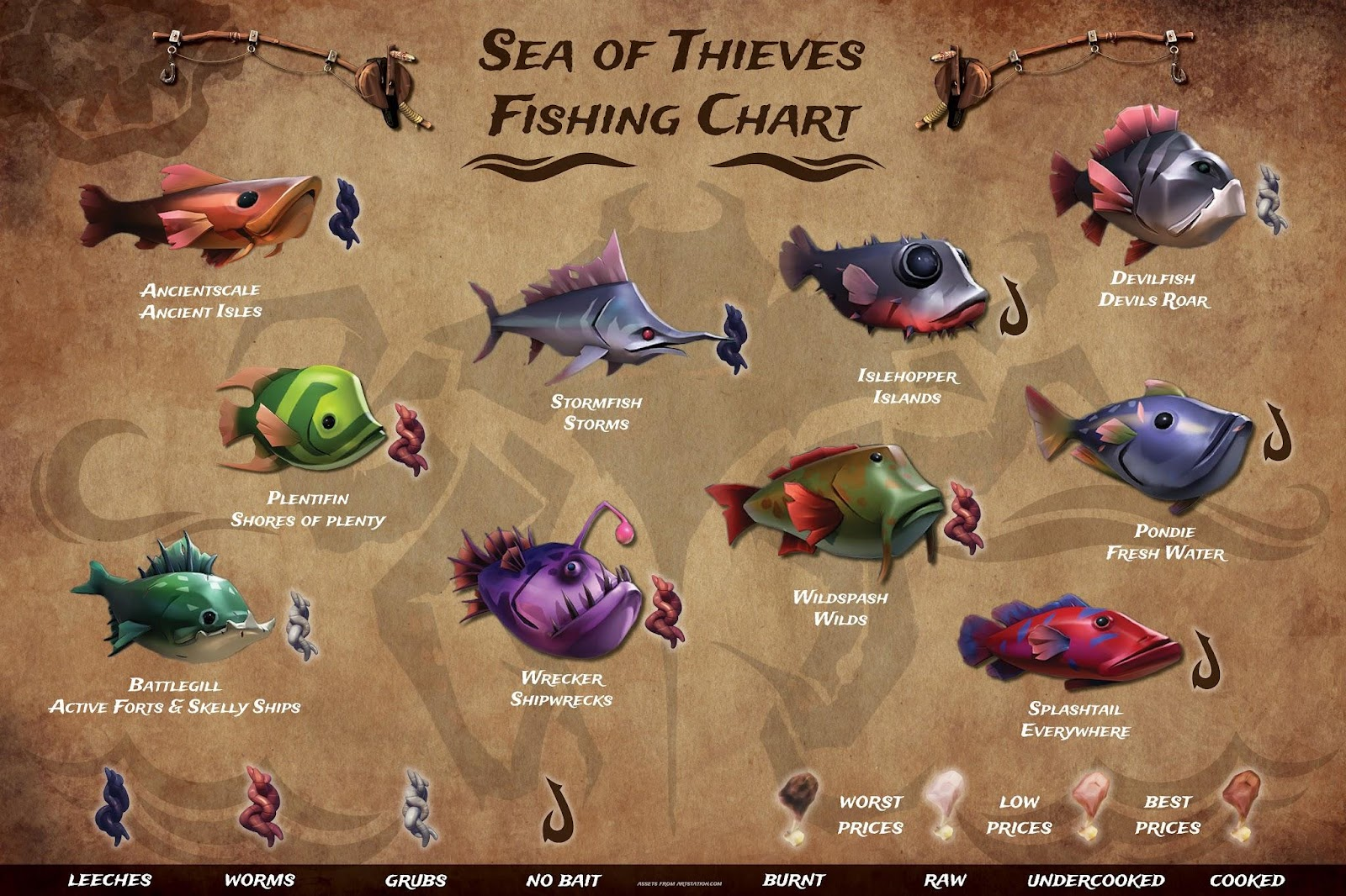 Huge Collection of Sea of thieves fishing chart