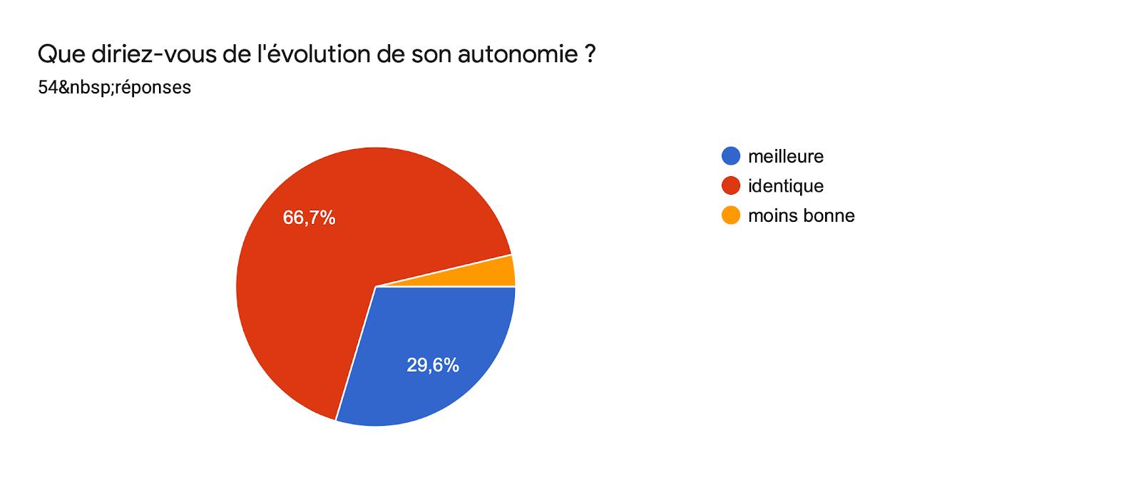 Tableau des réponses au formulaire Forms. Titre de la question: Que diriez-vous de l'évolution de son autonomie ?. Nombre de réponses: 54réponses.
