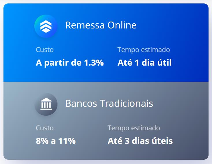 Remessa Online taxas