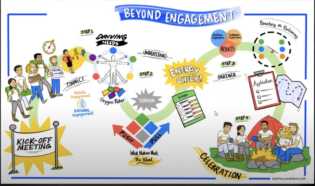 Juice's Beyond Engagement training program map