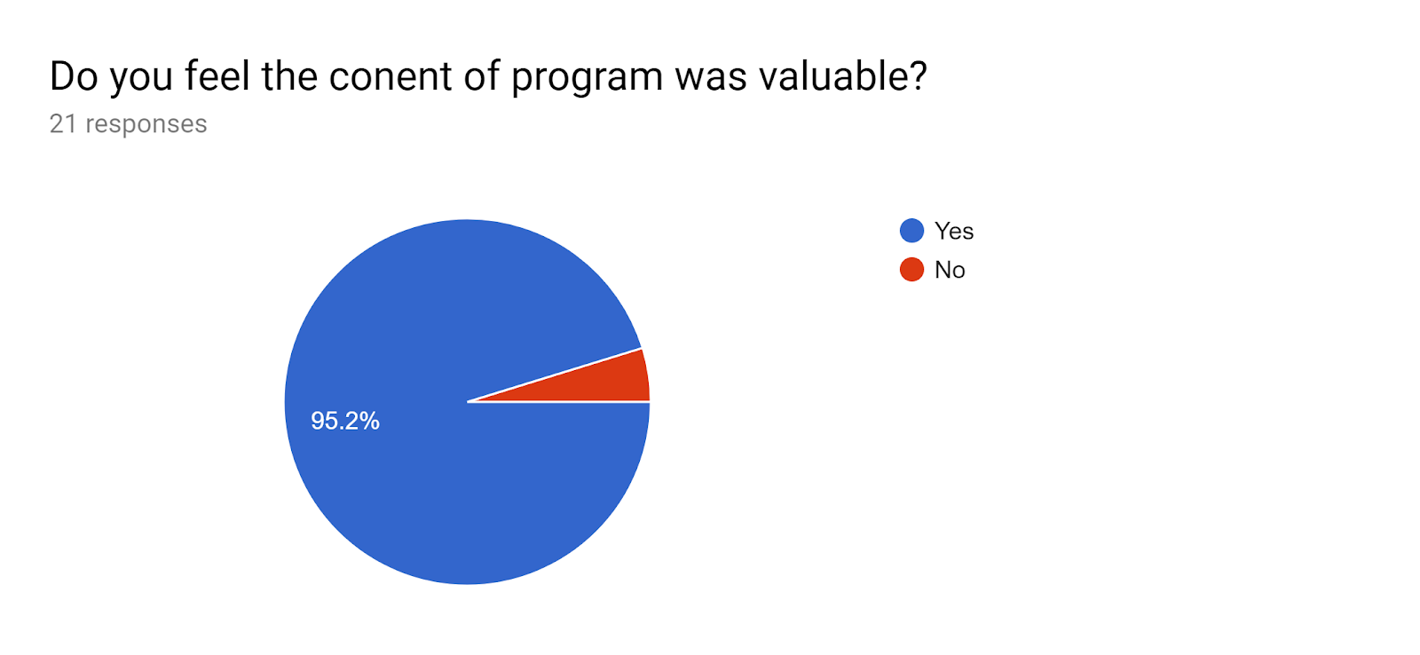 Forms response chart. Question title: Do you feel the conent of program was valuable?. Number of responses: 21 responses.