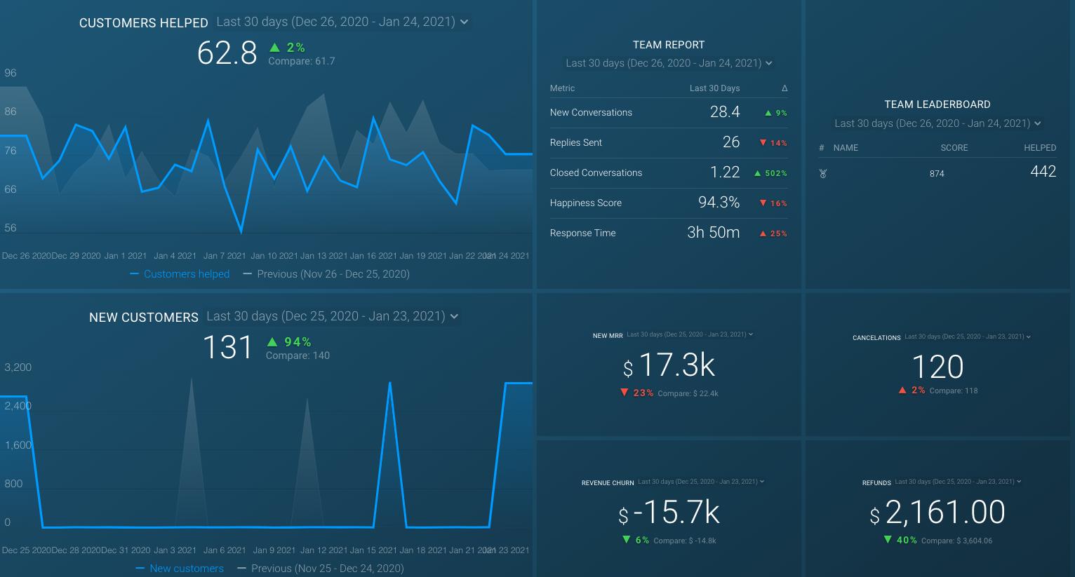 customer success metrics dashboard