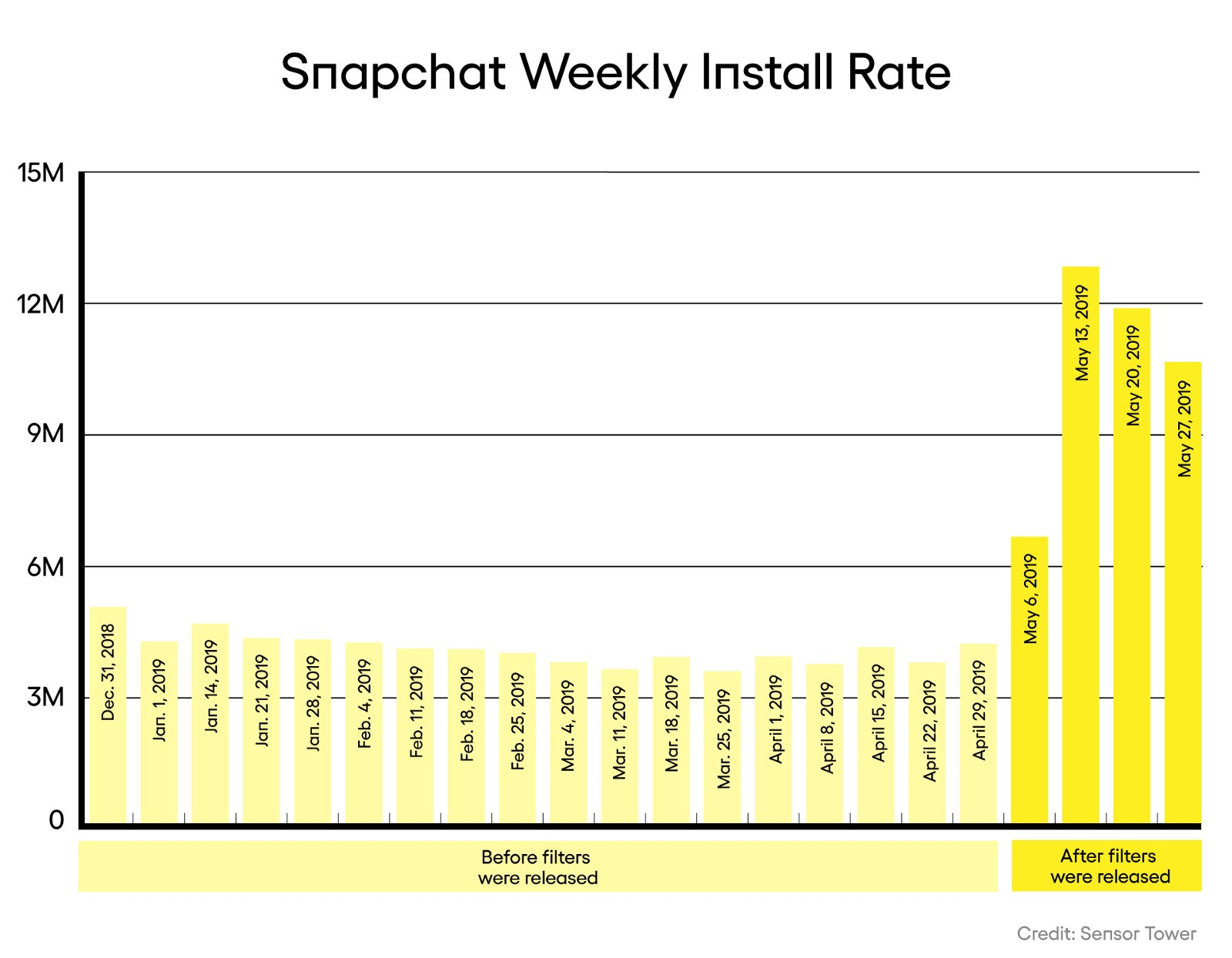 Snapchat is a significant revenue driver for 65% of