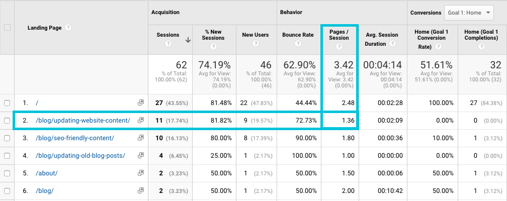 find pages per session for landing pages in google analytics