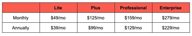 ActiveCampaign price breakdown image