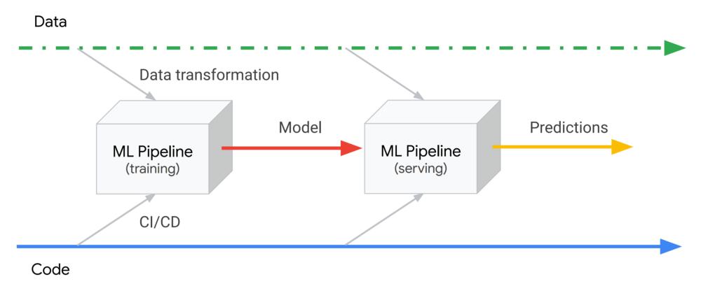 ML Pipelines kết nối dữ liệu và code để sản xuất mô hình và đưa ra dự đoán.