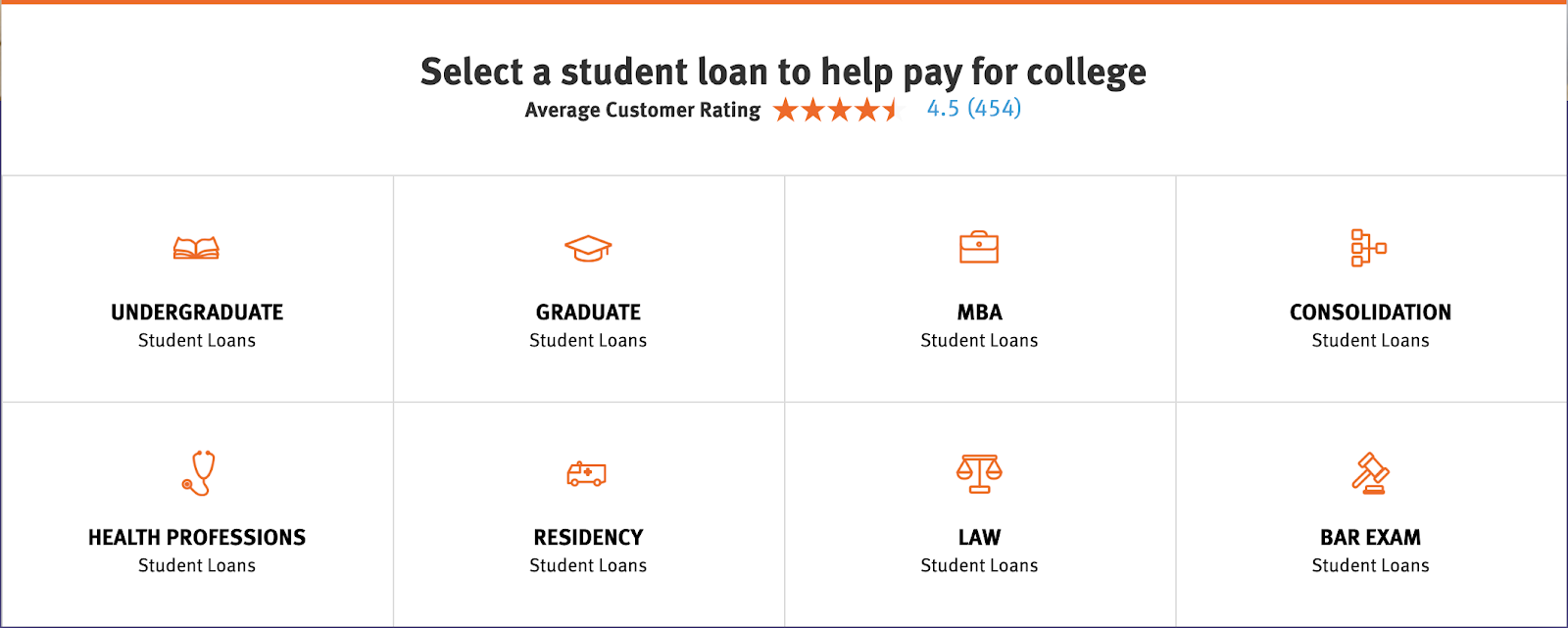 Best Student Loans of 2019
