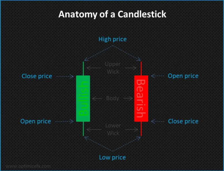 Anatomy of a Candlestick