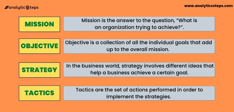 The image mentions the role of each of the four elements of the M.O.S.T. Analysis.