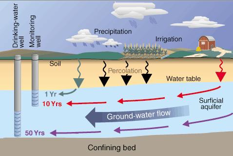 https://water.usgs.gov/edu/pesticidesgw.html