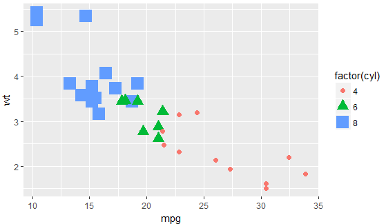 Scatter plot & Histogram in R Programming 40