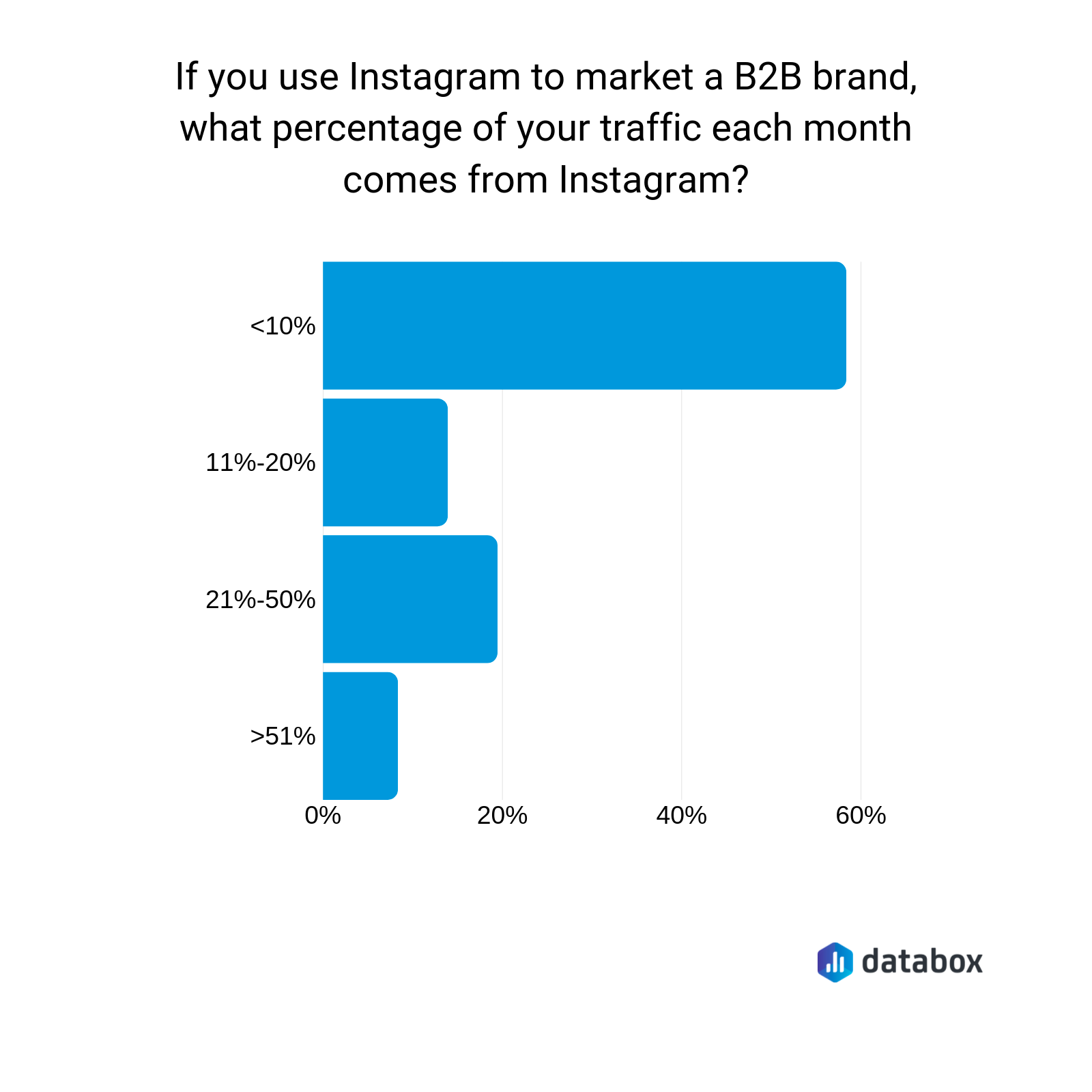 what percentage of b2b traffic comes from instagram