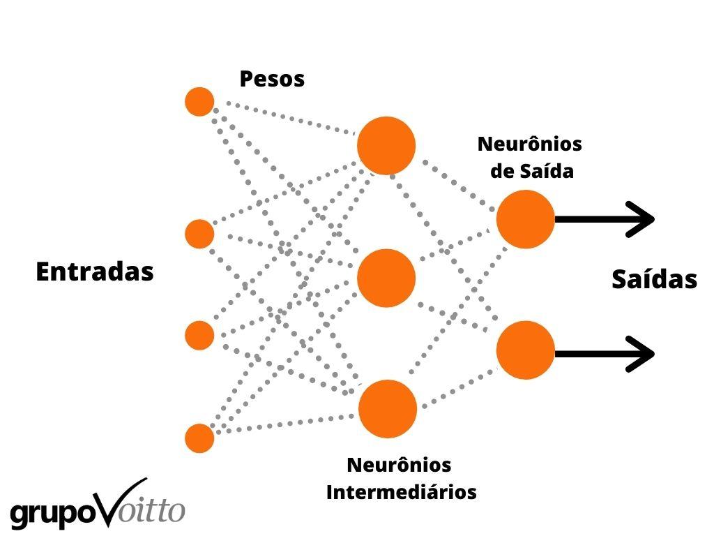 Fluxograma de uma Rede Neural Artificial