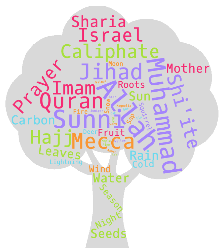 Figure 3: Radicalized Tree Community Word Cloud