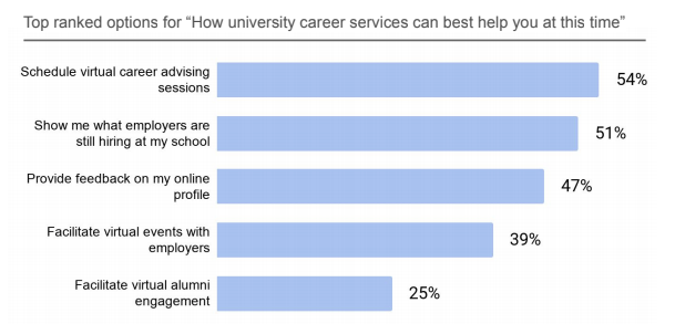 How university career services can best help students