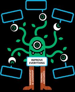 """Ilustração do monstrinho Martie. Ele lembra uma árvore, com a parte superior em verde e as pernas em marrom. Seus seis olhos simbolizam as visões organizacionais: Energizar pessoas, Empoderar times, Alinhar Restrições, Desenvolver competências, Crescer a estrutura e Melhorar tudo. Ele tem duas pernas, uma sendo """"Gestão e Liderança"""" e a outra """"Pensamento Complexo""""."""