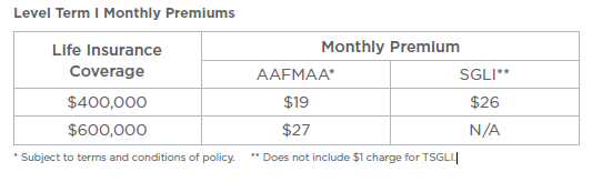 Amazing Definitely Check Them Out If Youu0027re Interested In Life Insurance Beyond The  SGLI. You Can Compare AAFMAA And SGLI Coverage And Cost In The Chart Below: Design Inspirations