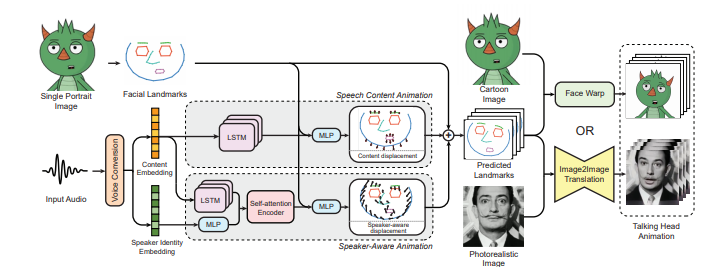 Showing how from an input audio signal and a single portrait image (cartoon or real photo), this method animates the portrait driven by unwinding content and speaker embeddings.