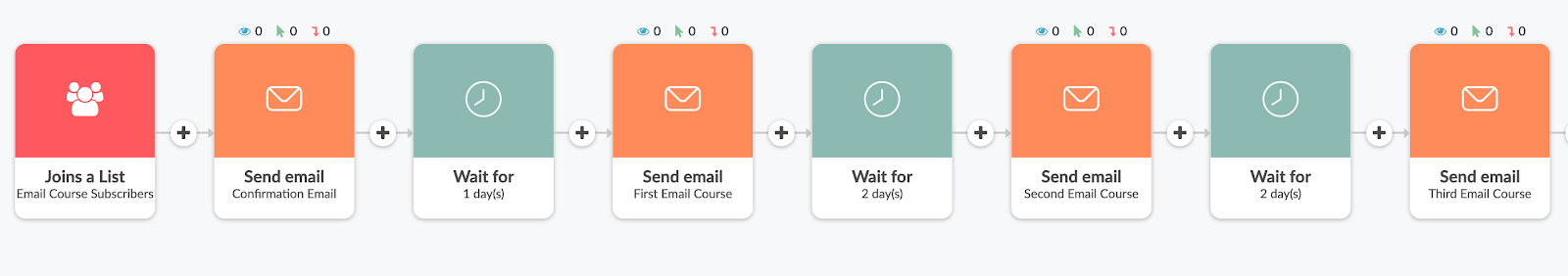 An email course follow up sequence