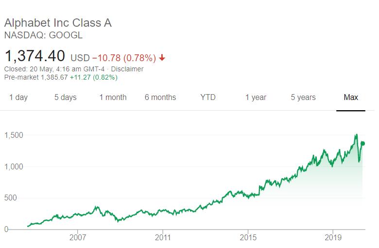 Alphabet INc Class A Share Price