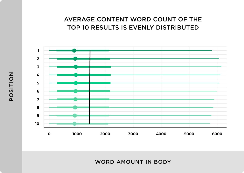 график частотности длинного контента в топе выдачи в сравнении с коротким