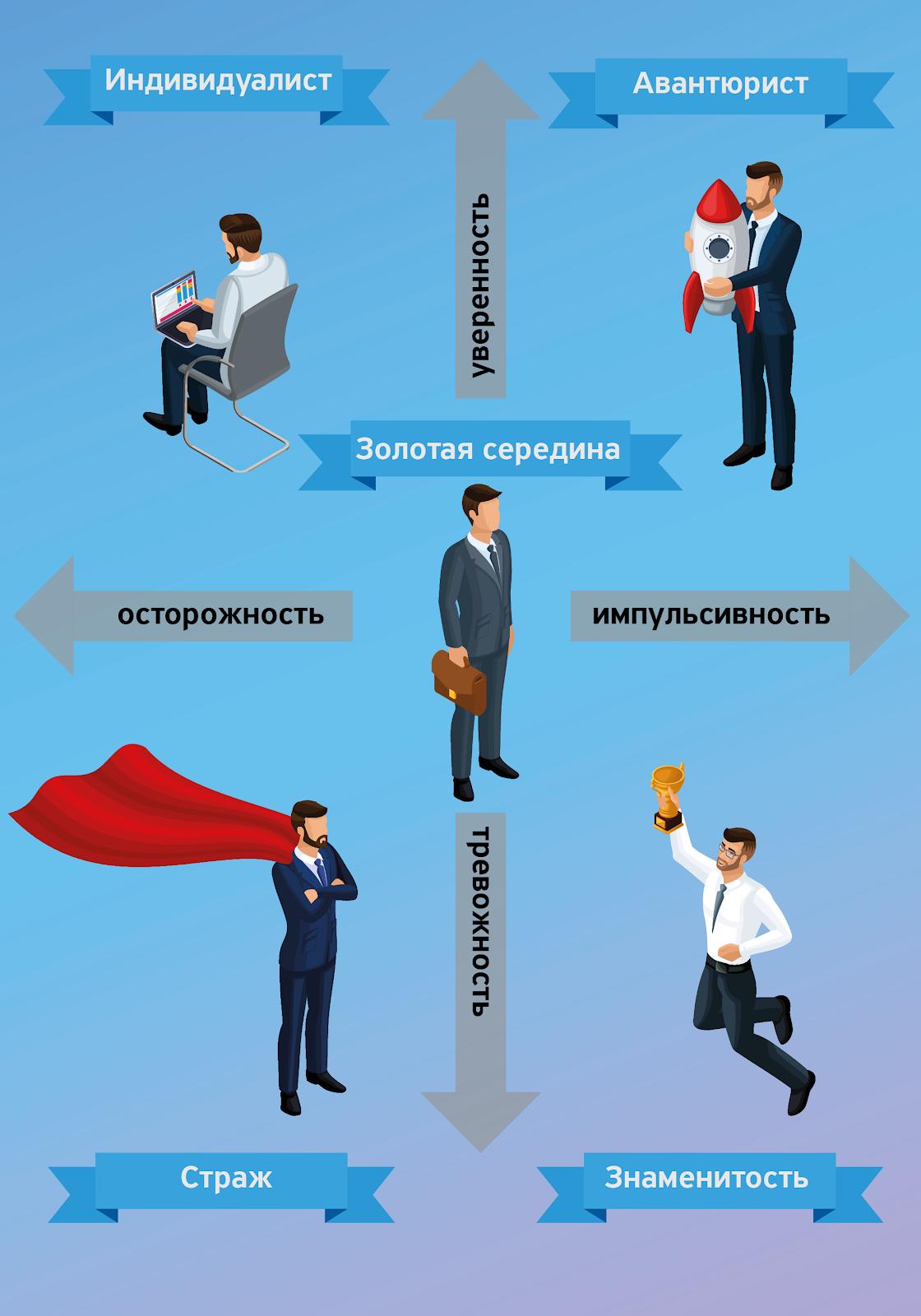 Как ваш характер влияет на стиль инвестирования: команда Тинькофф изучает модели поведения инвесторов