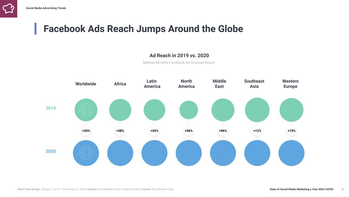 《疫情下的社交媒體趨勢報告》,全球多了 30% 人看到 Facebook 廣告?