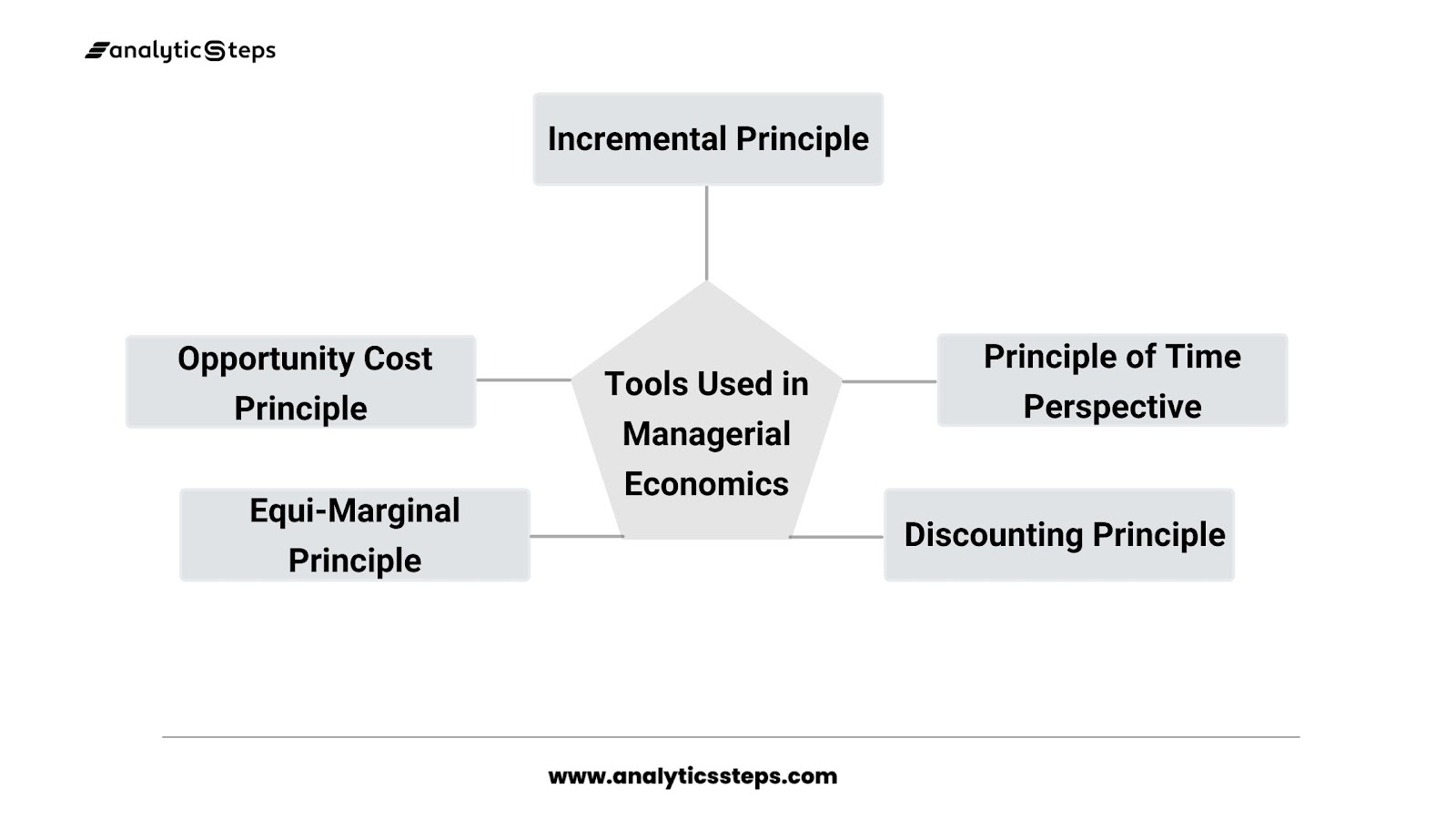 Managerial economics uses some economic tools that are opportunity cost principle, incremental principle, principle of time perspective, discounting principle, and Equi-marginal principle.