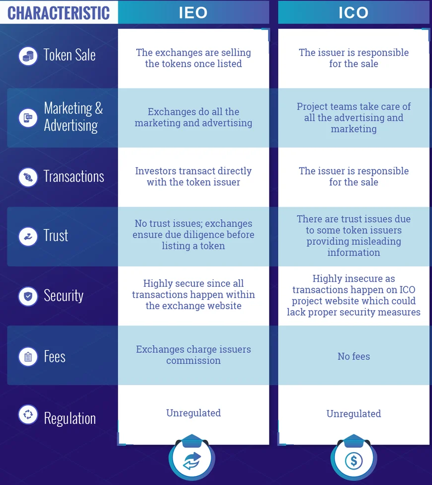 Что такое первичное биржевое предложение (IEO)?