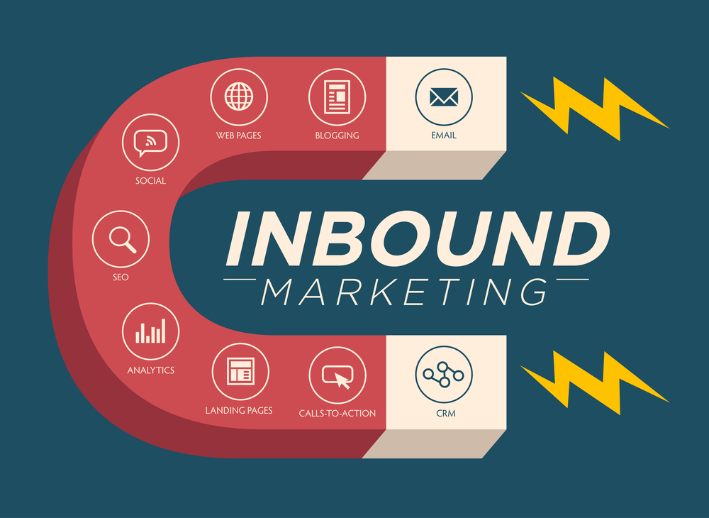 inbound marketing magnet