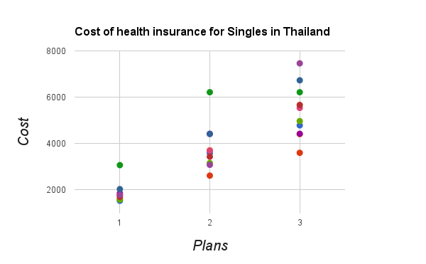 What Is The Cost Of Health Insurance In Thailand