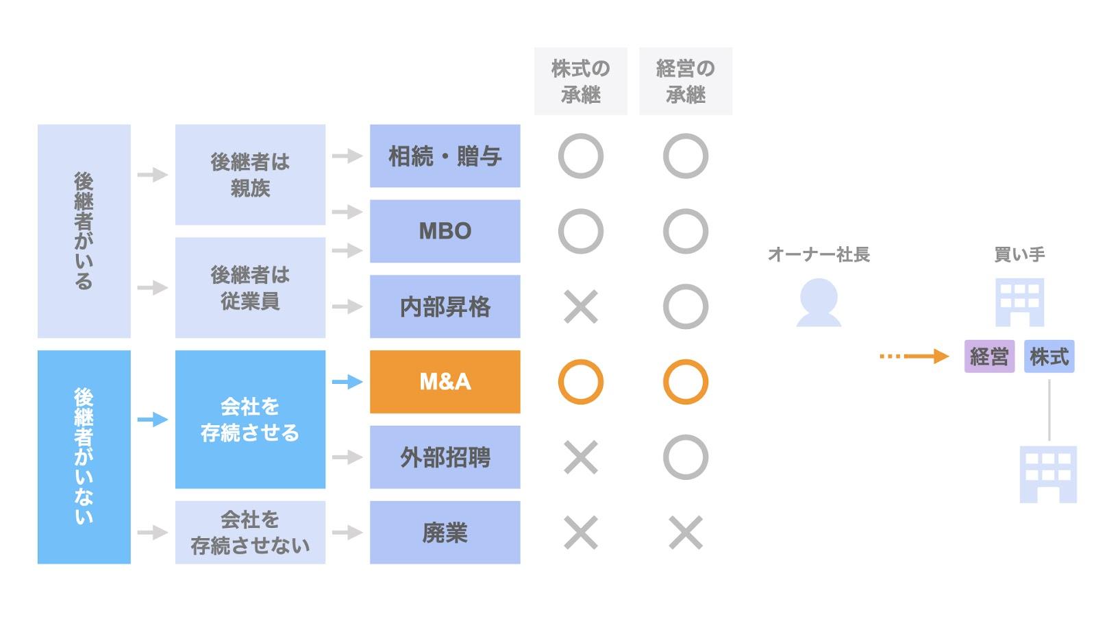 事業承継方法④ M&A