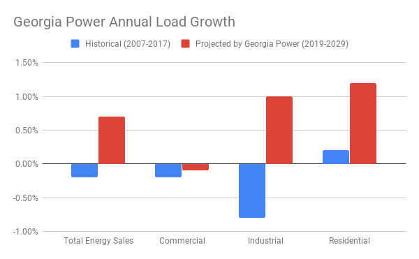 Georgia Power 2019 IRP Demand Projections
