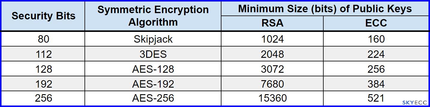 Explaining 521-bit ECC Encryption From the Ground Up