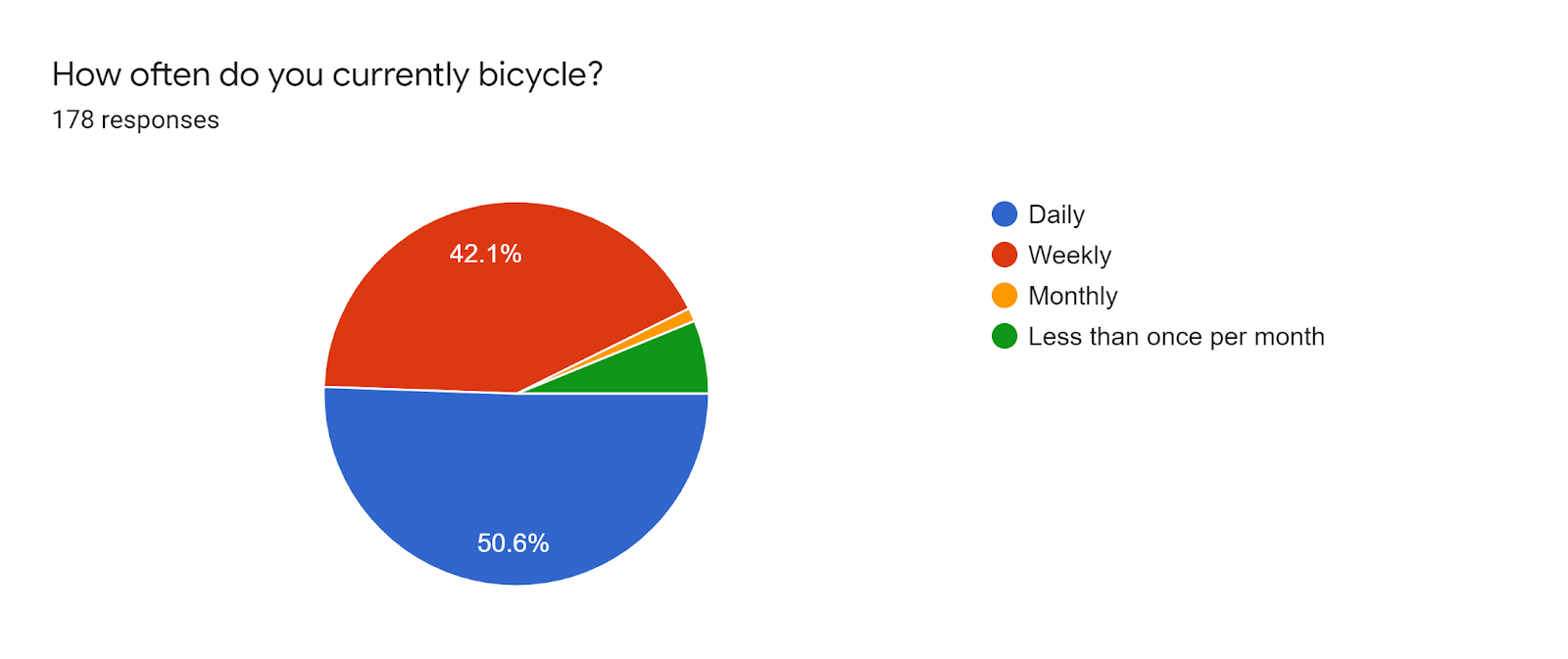Forms response chart. Question title: How often do you currently bicycle?. Number of responses: 178 responses.