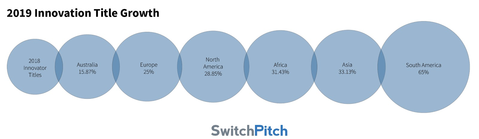 Blog   SwitchPitch