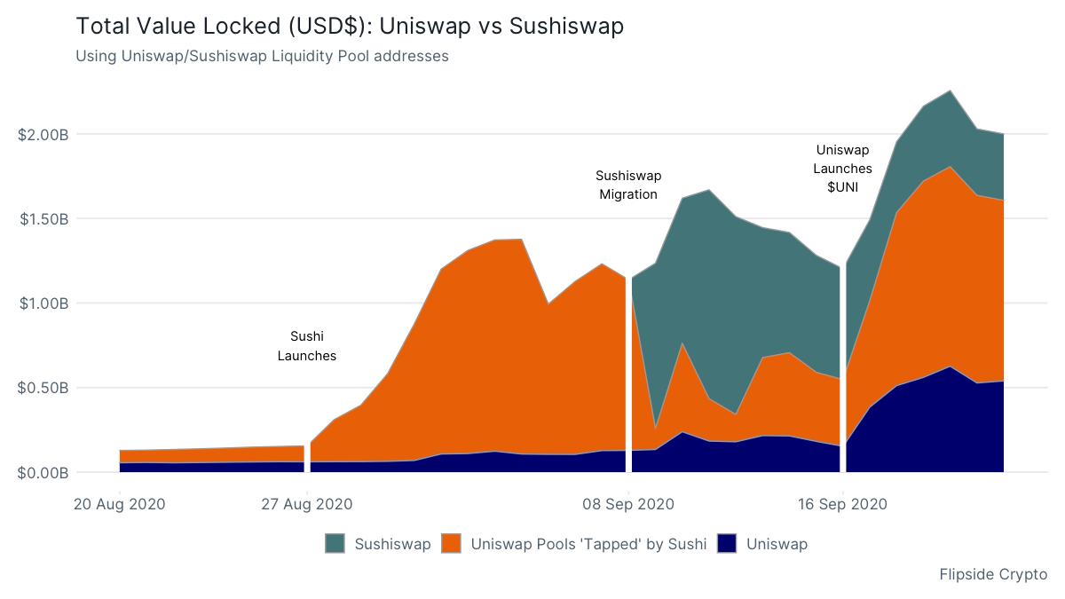 Total Value Locked (USD$): Uniswap vs Sushiswap