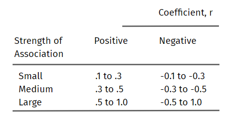 guidelines to interpret the Pearson coefficient correlation