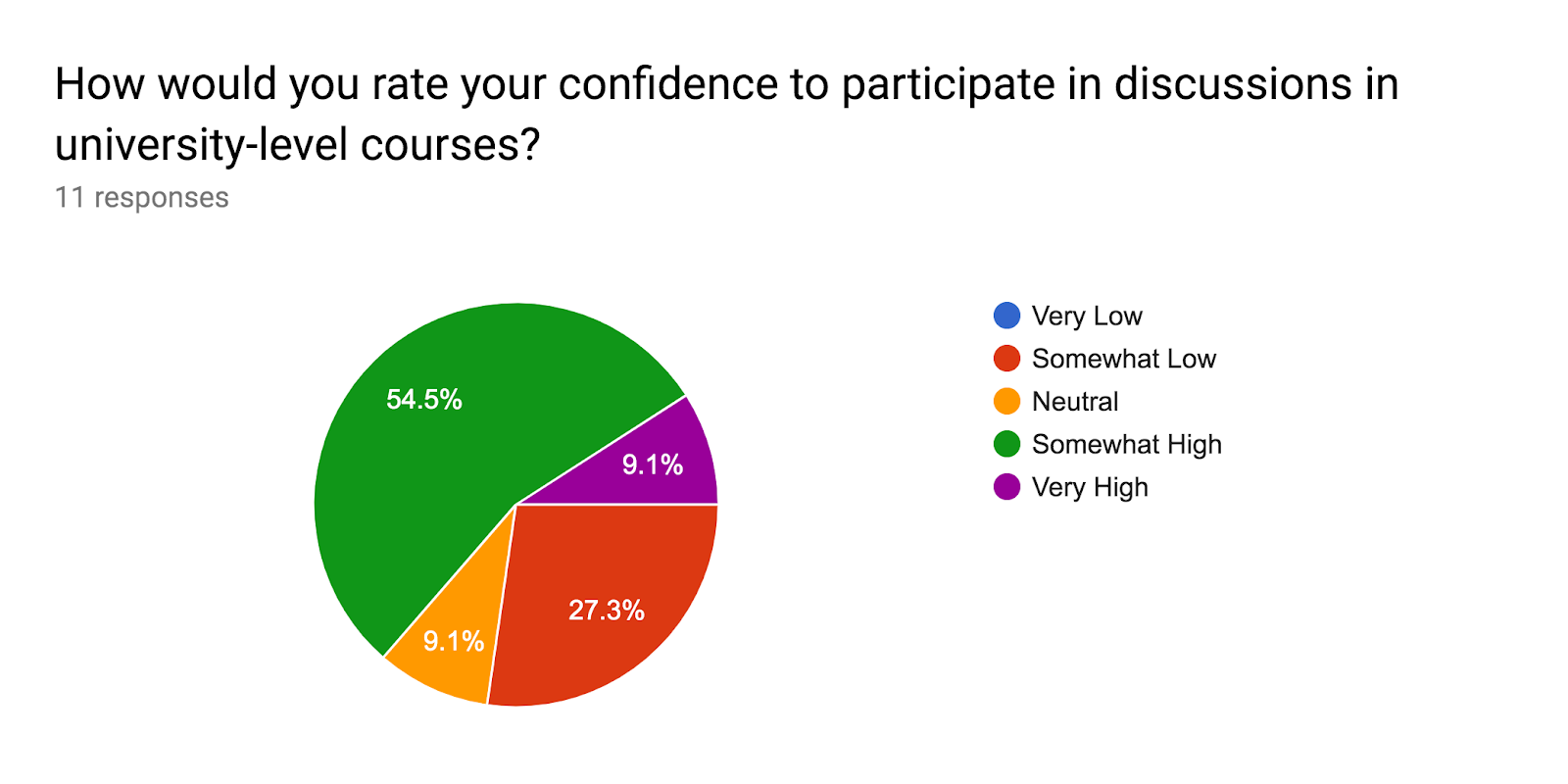 Forms response chart. Question title: How would you rate your confidence to participate in discussions in university-level courses?. Number of responses: 11 responses.